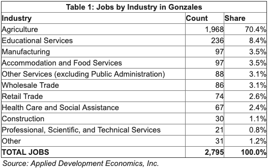 Table showing the jobs by industry in Gonzales. Top 3: Agriculture, Educational Services, Manufacturing