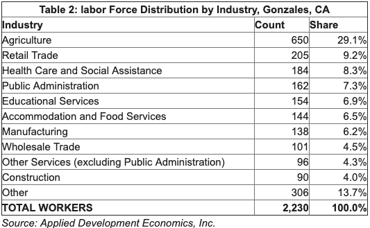 Table showing Labor force distribution by Industry. Top 3: Agriculture, Retail Trade, Health Care & Social Assistance