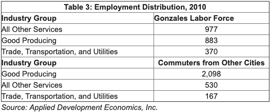 Table 3 showing Employment Distribution. Top 3: Other Services, Good Producing, Trade/Transportation/and Utilities
