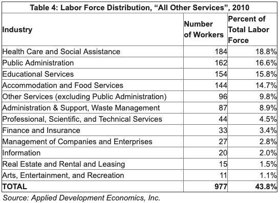 "Table showing distribution of ""all other services"". Top 3: Health Care & Social Assistance, Public Administration, Educational Services"