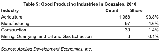Table showing Good Producing industries. Top 3: Agriculture, Manufacturing, Construction