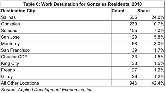 Table showing work destinations for residents. Top 3: Salinas, Gonzales, Soledad