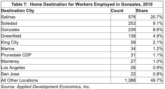 Table showing where workers who work in Gonzales live. Top 3: Salinas, Soledad, Gonzales