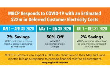 Monterey Bay Community Power's COVID-19 Response Graphic